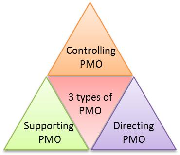 3 types of pmo